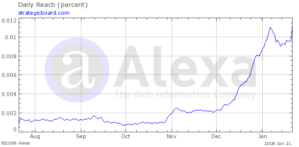 Alexa statistics on Strategicboard 06-07